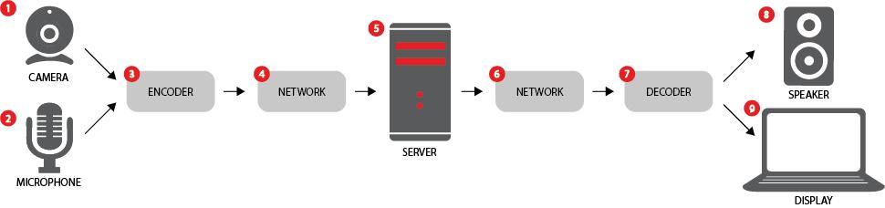 動画配信の処理プロセス