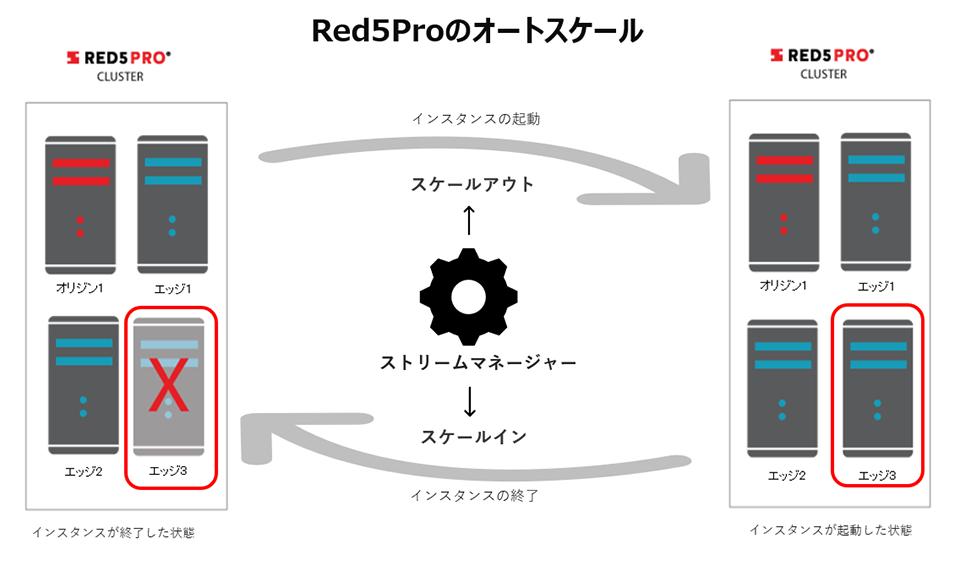 Red5Proのオートスケール機能
